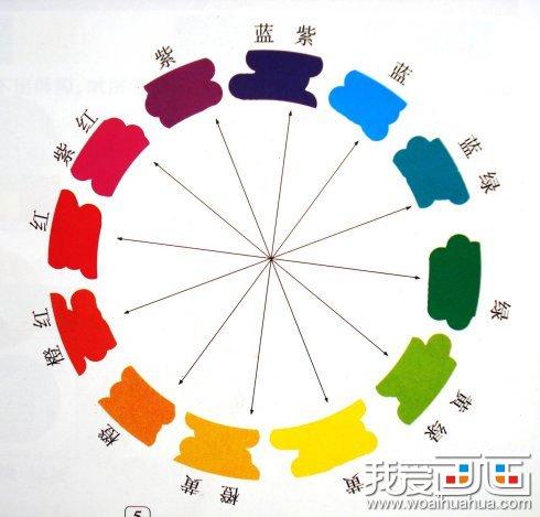 新疆怡人书画院水粉画介绍(一); 对比色:又称补色,即如上图中箭头所