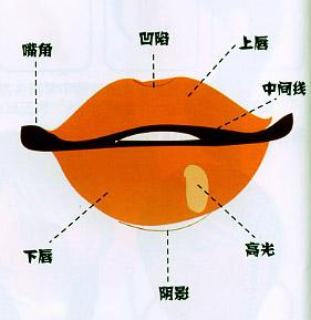 儿童绘画之嘴巴的画法