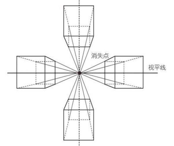 > 速写入门知识:风景速写中的透视      视觉上,立方体包含视平线或主